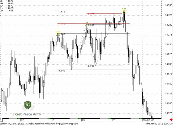 "60-min EUR/USD 3-Drives ""Sell"" pattern - Forex School"