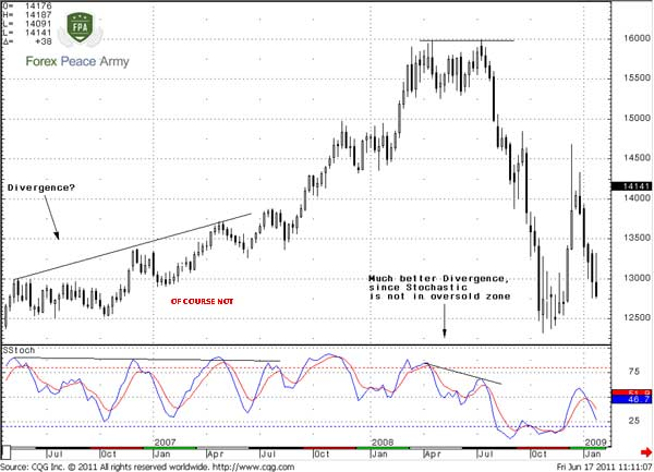 Weekly EUR/USD better divergence with Stochastic - Forex School