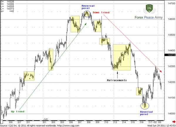 60-min EUR/USD reversals and retracements - Forex School