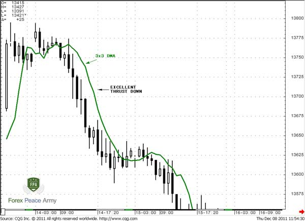 Stop-loss placing with trend trading - Forex School