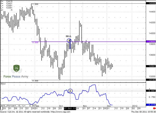 EUR/USD Daily and daily Historical volatility - Forex School