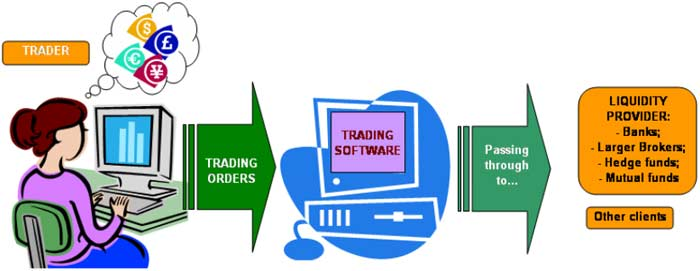Straight through processing Brokers (STP) - Forex School