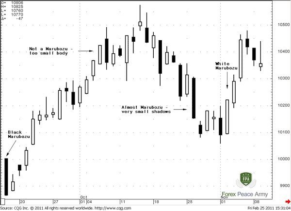 Marubozu candle in chart - Forex School