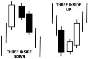 Three inside Up/Down pattern - Forex School