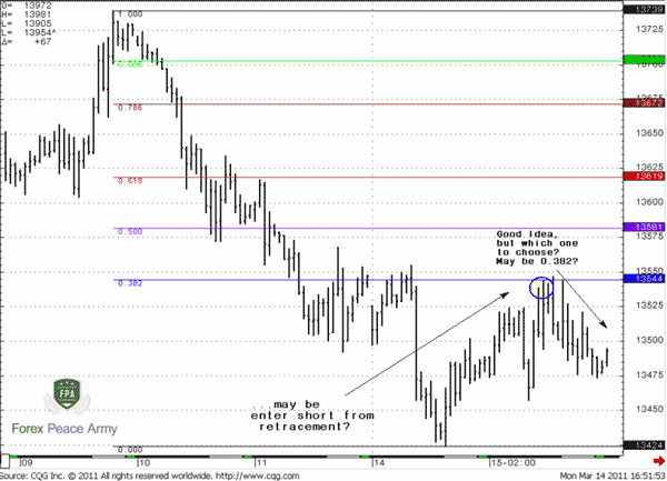 Retracement up looks nice – no strong thrusting move to the upside – rather gradual upward move - Forex School