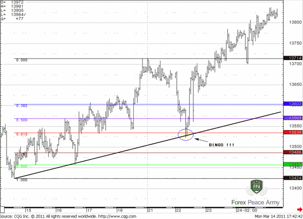 The area of crossing trend line and Fibonacci level is stronger and is safer for a potential buy trade - Forex School