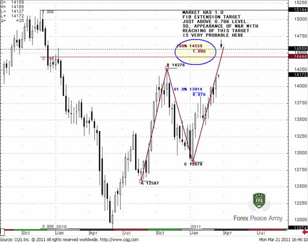 Appearance of stop licking and piercing of this level is very probable - Forex School