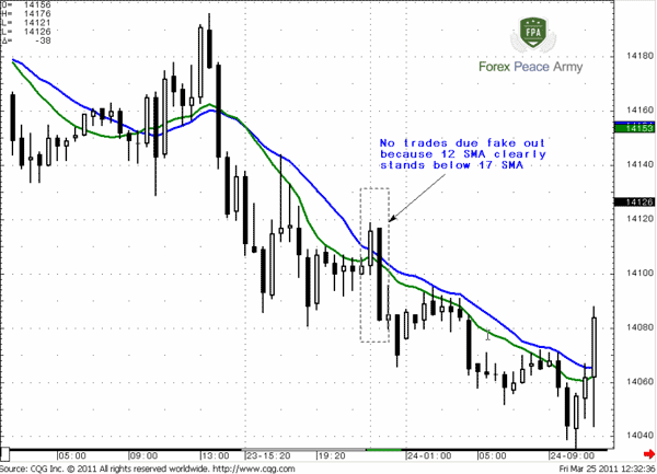 Sometime application of two MAs allows us to avoid unwelcome trades due to fake outs - Forex School