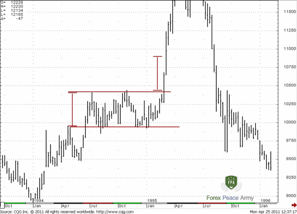 Weekly JPY/USD Bullish Rectangle - Forex School