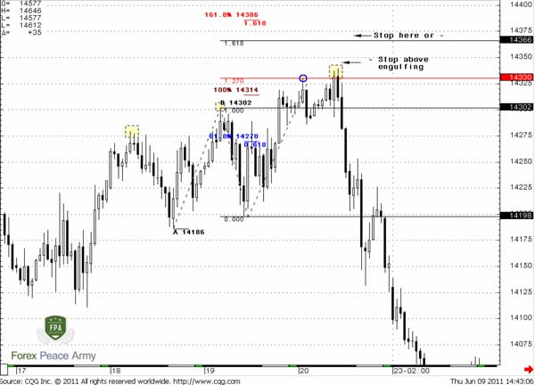 "60-min EUR/USD 3-Drives ""Sell"" pattern and Pipruit stop placement - Forex School"