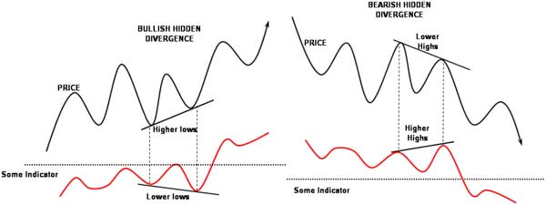 Skewed divergences - Forex School
