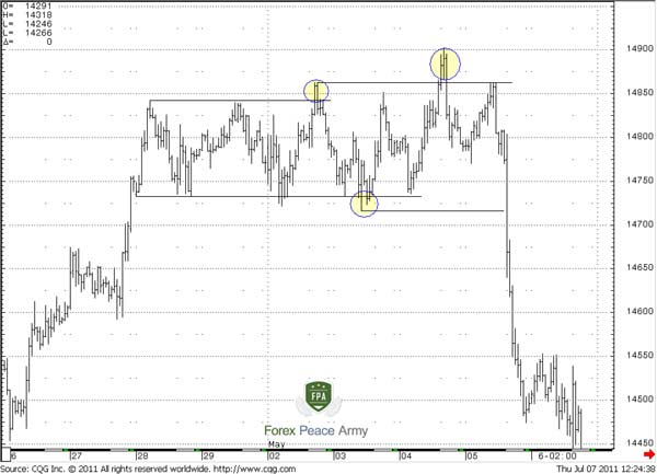 60-min EUR/USD example of false breakout - Forex School