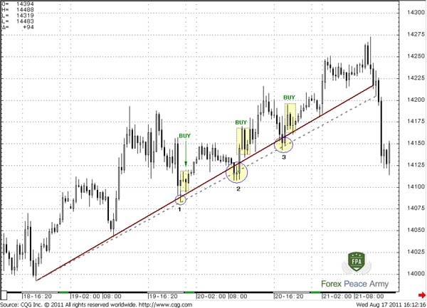 The safe way to enter is to wait for when the market returns back above trend line.- Forex School