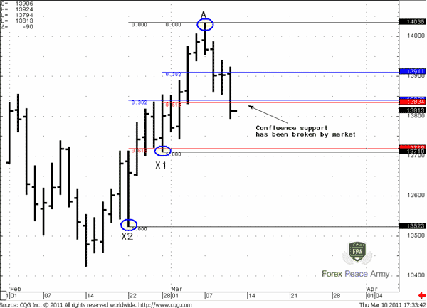 Confluence support has been broken by price action - Forex School