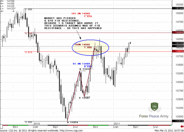 The market has 1.0 extension target just above this level and W&R has appeared - Forex School