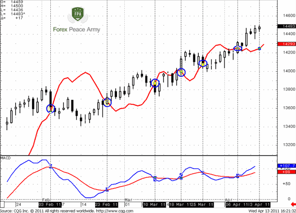 EUR/USD Daily and DiNapoli MACD Predictor - Forex School