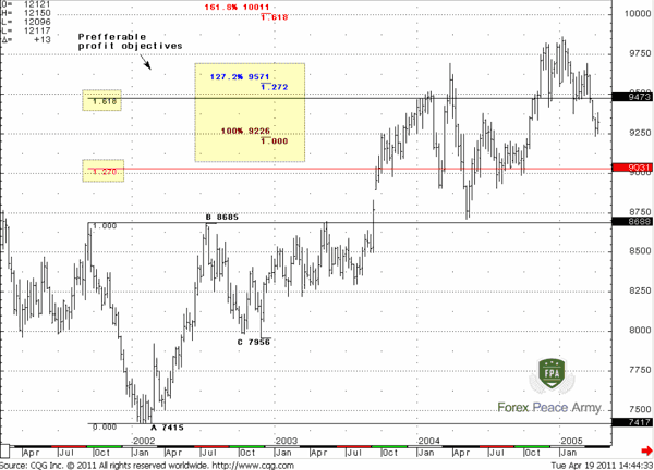The second way to estimate target is to use an extension from total Head swing down - Forex School