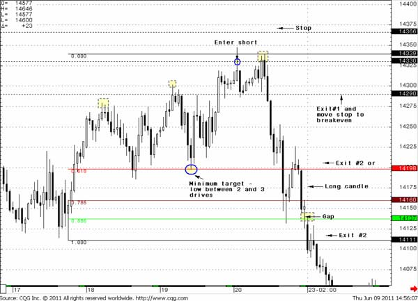 "60-min EUR/USD 3-Drives ""Sell"" pattern and Pipruit exits - Forex School"
