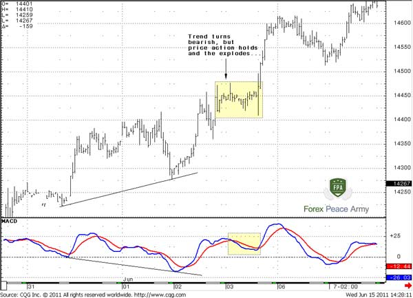 Trend turns bearish, but price action holds - Forex School