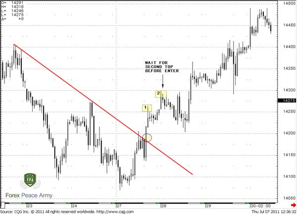 60-min EUR/USD wait for second top after breakout - Forex School