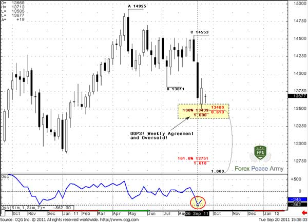 Market has reached Weekly Agreement support at weekly oversold - Forex School