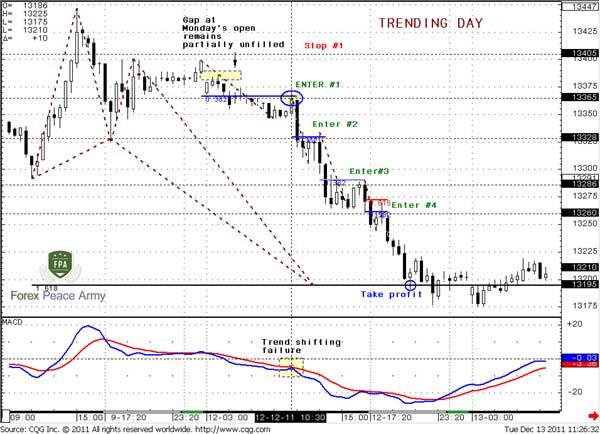 Now is Entry #4 at 1.3260 by the same conservative approach - Forex School