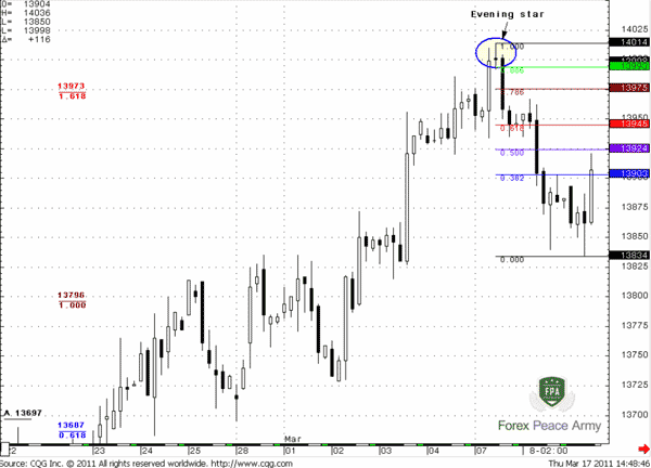 Fib retracement levels - Forex School