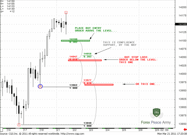 Although we place entry order above entry level, the stop loss order we place below the Fib level - Forex School