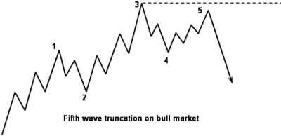Fifth wave truncation on bull market - Forex School