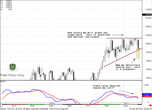 AUD/USD Weekly and public thoughts - Forex School