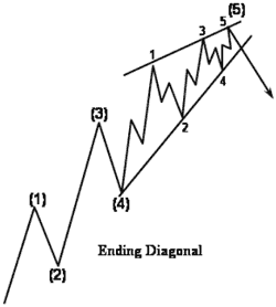 Ending Diagonal appears during 5th wave - Forex School