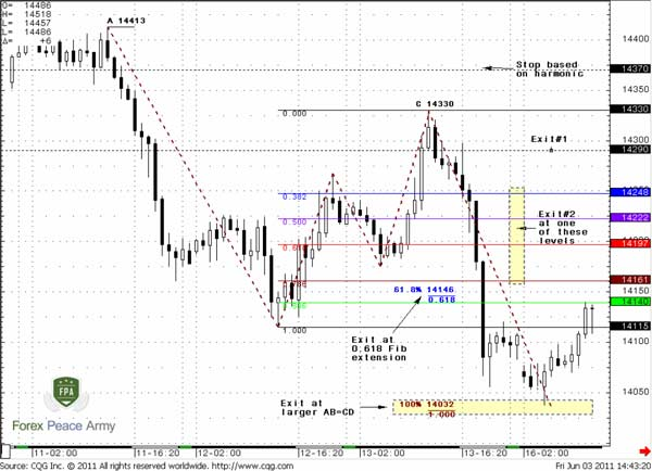 "60-min EUR/USD and targets of Gartley's ""222"" pattern - Forex School"