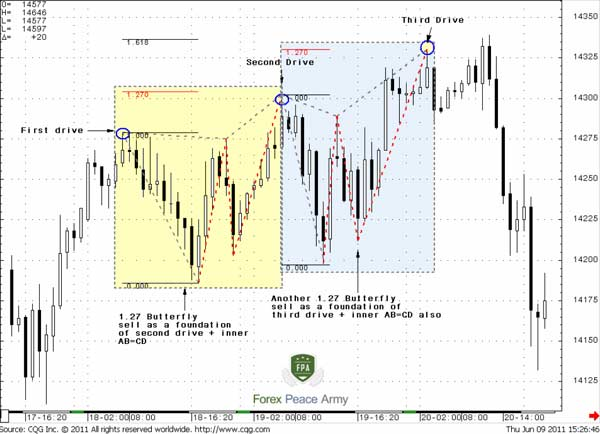 60-min EUR/USD 3-Drives pattern compounding - Forex School