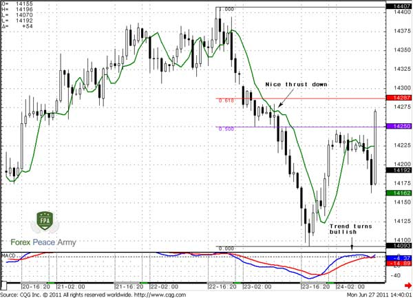 60-min EUR/USD retracement after initial thrust down - Forex School