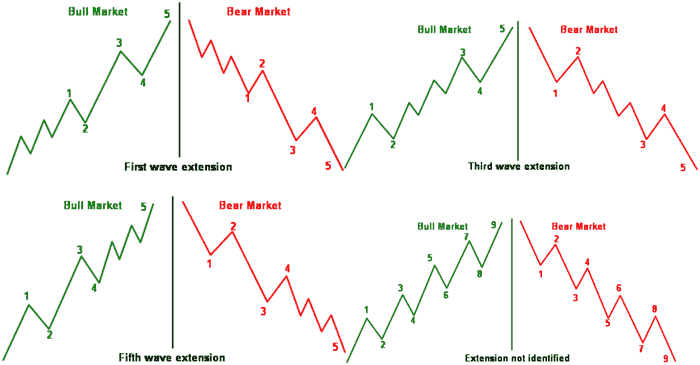 Common 5 waves pattern shifts to 9 waves - Forex School