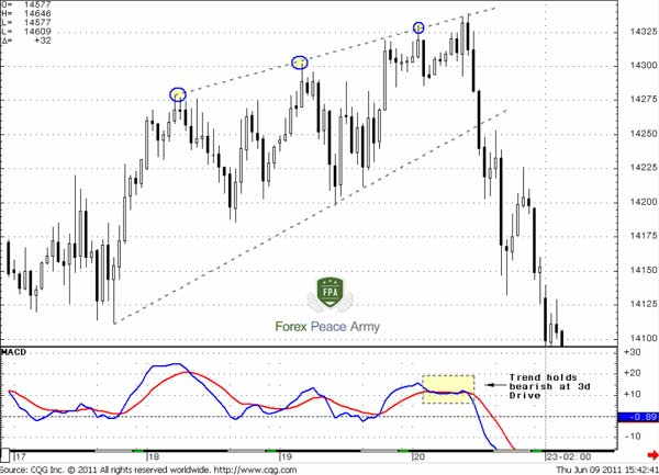 60-min EUR/USD 3-Drives Sell pattern as bearish Wedge - Forex School