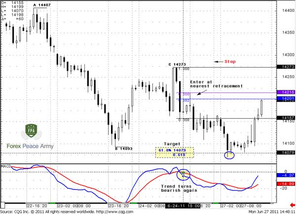 60-min EUR/USD entry point and target - Forex School