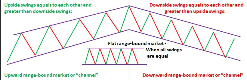 What is range-bound market? ForexPeaceArmy