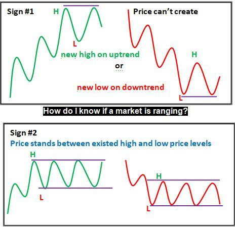 How do I know if a market is ranging? ForexPeaceArmy