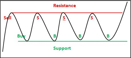 How do you trade a ranging market? ForexPeaceArmy