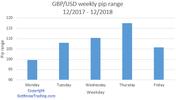 GBPUSD Analysis - Weekly pip range.png