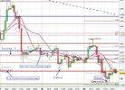 Technical Chart Analysis EurUsd.JPG