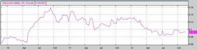 EURUSD 2011_2012 Hist Volatility TOS.JPG