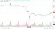 Bdswiss fraudulent price movement.png