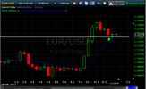 april30-eurusd-support-at-3150-level.png
