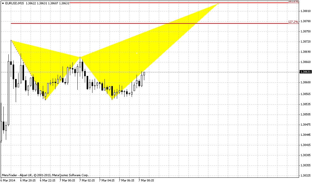 Trade view forex peace army