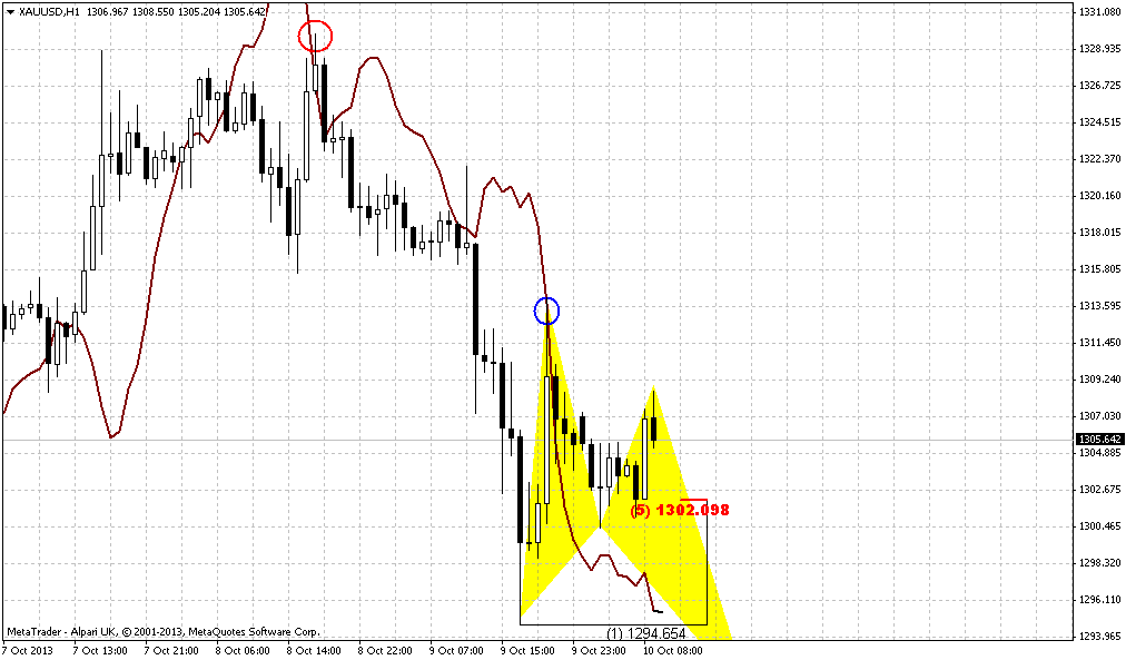 Acm gold forex peace army
