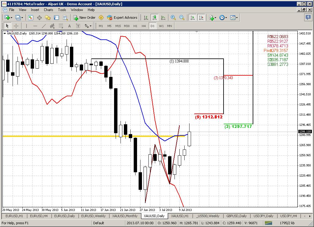 Forex handelszeiten gold