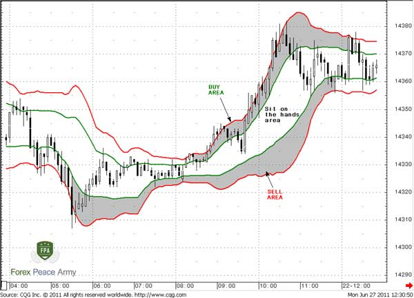 What do bollinger bands tell you