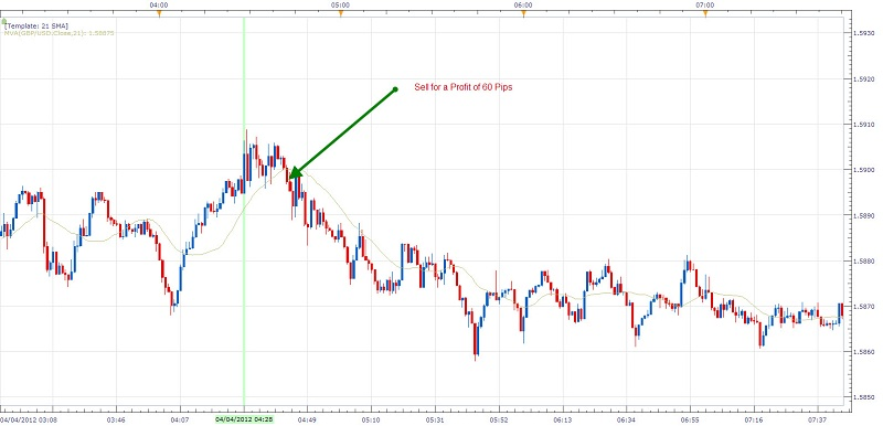 Forex news trading service
